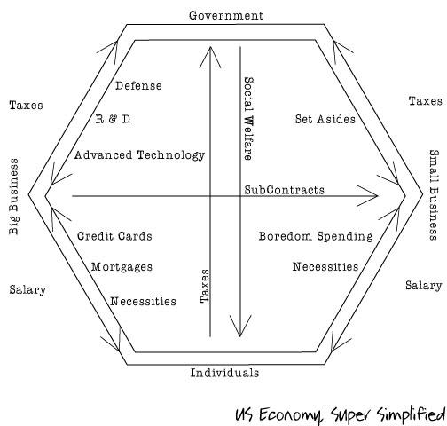 economy-theory